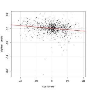 Added variable plot for age
