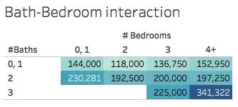 Bathroom-Bedroom interaction