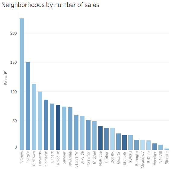 Sales by neighbourhood