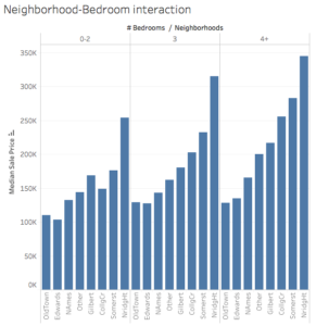 Neighbourhood effect
