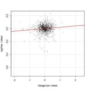 Added variable plot for GarageCars