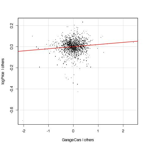 Added variable plot for GarageCars