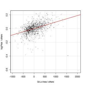 Added variable plot for GrLivArea