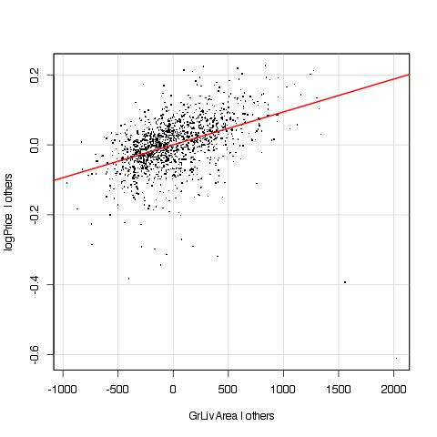 Added variable plot for GrLivArea