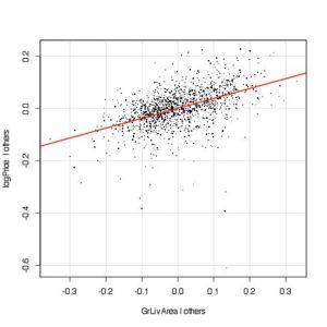 Added variable plot for Log GrLivArea