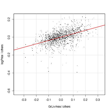 Added variable plot for Log GrLivArea