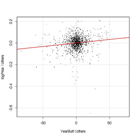 Added variable plot for YearBuilt