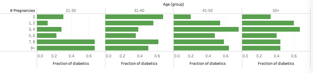Pregnancies - age